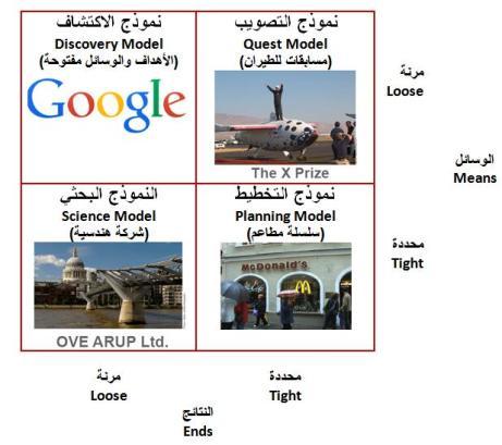 4 types Company